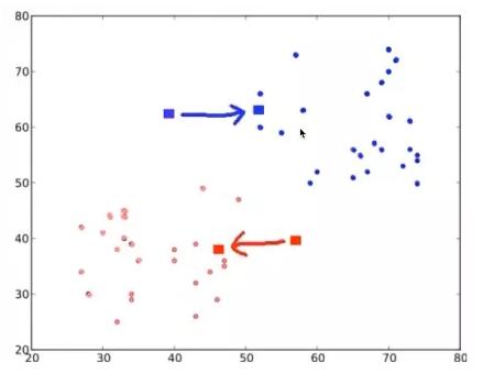 机器学习K均值异常检测