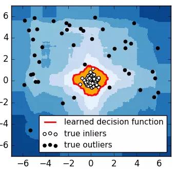 孤立森林算法原理